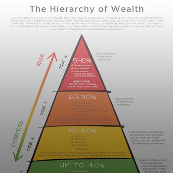 Hierarchy of Wealth